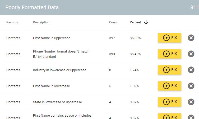 Health Assessment Data Standardization & Normalization