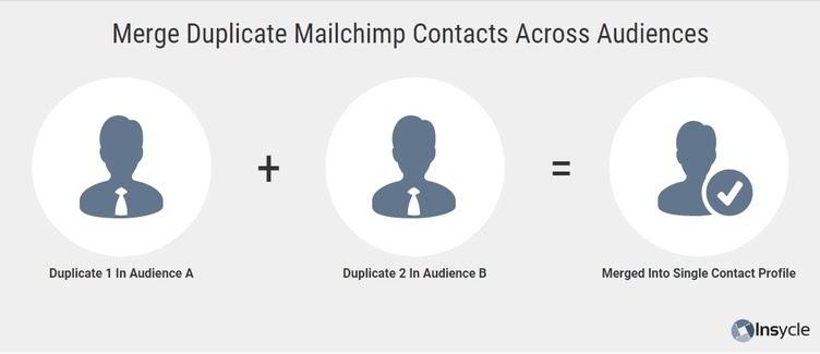 mailchimp duplicates