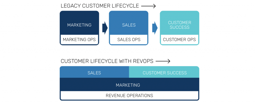 What-Is-Revenue-Operations