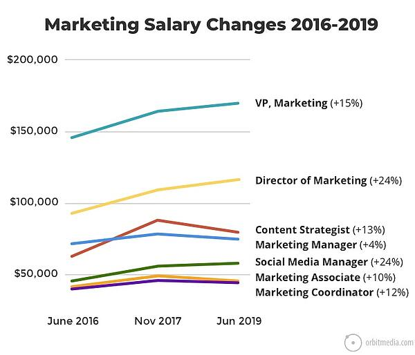 Marketing Salary Changes 2016-2019