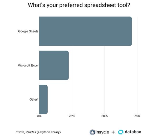 preferred spreadsheet tool