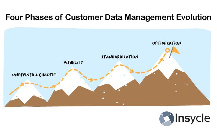 Four Phases of Customer Data Management Evolution