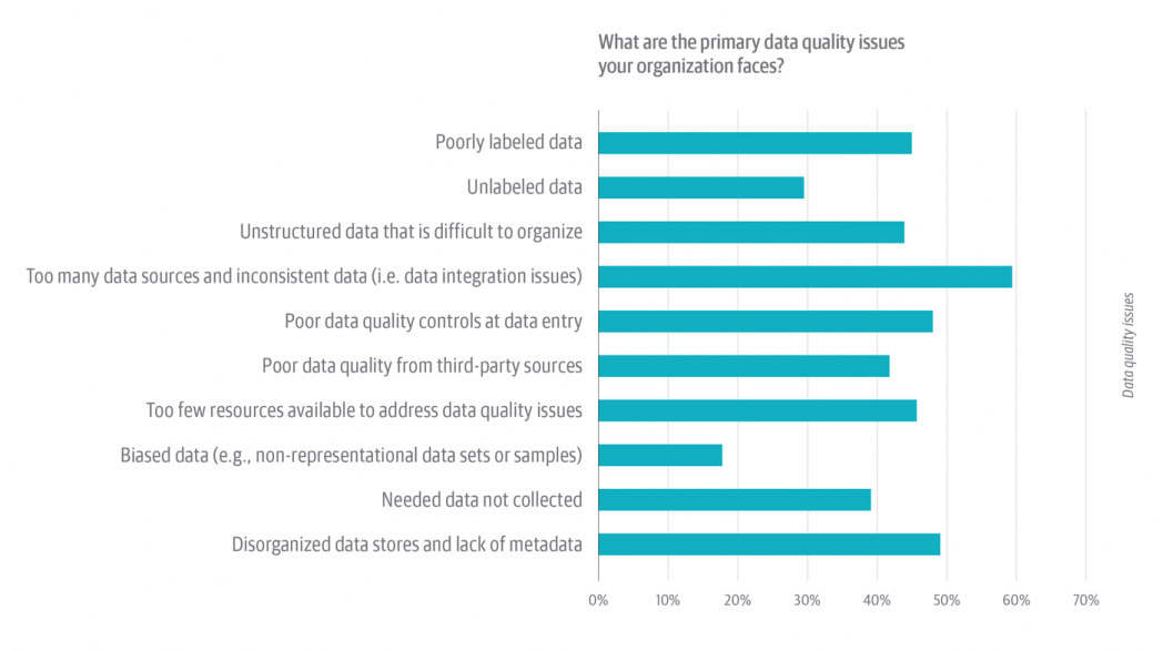 Types of data quality issues survey by O'Reilly