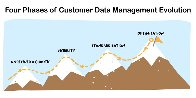 Four Phases of Customer Data Management Evolution