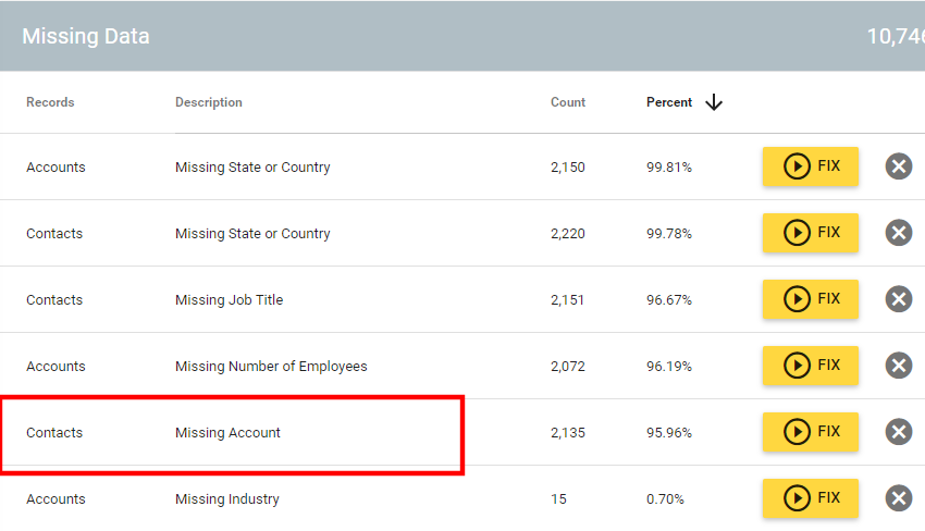 salesforce leads to accounts association