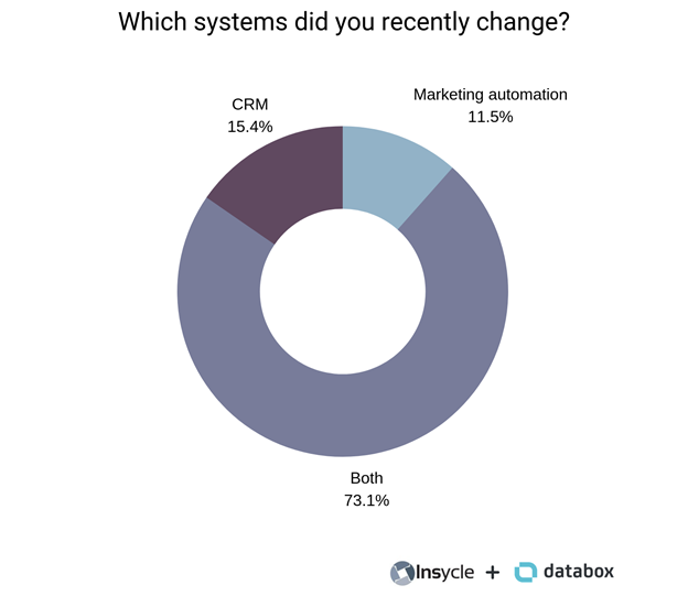 CRM marketing automation systems change