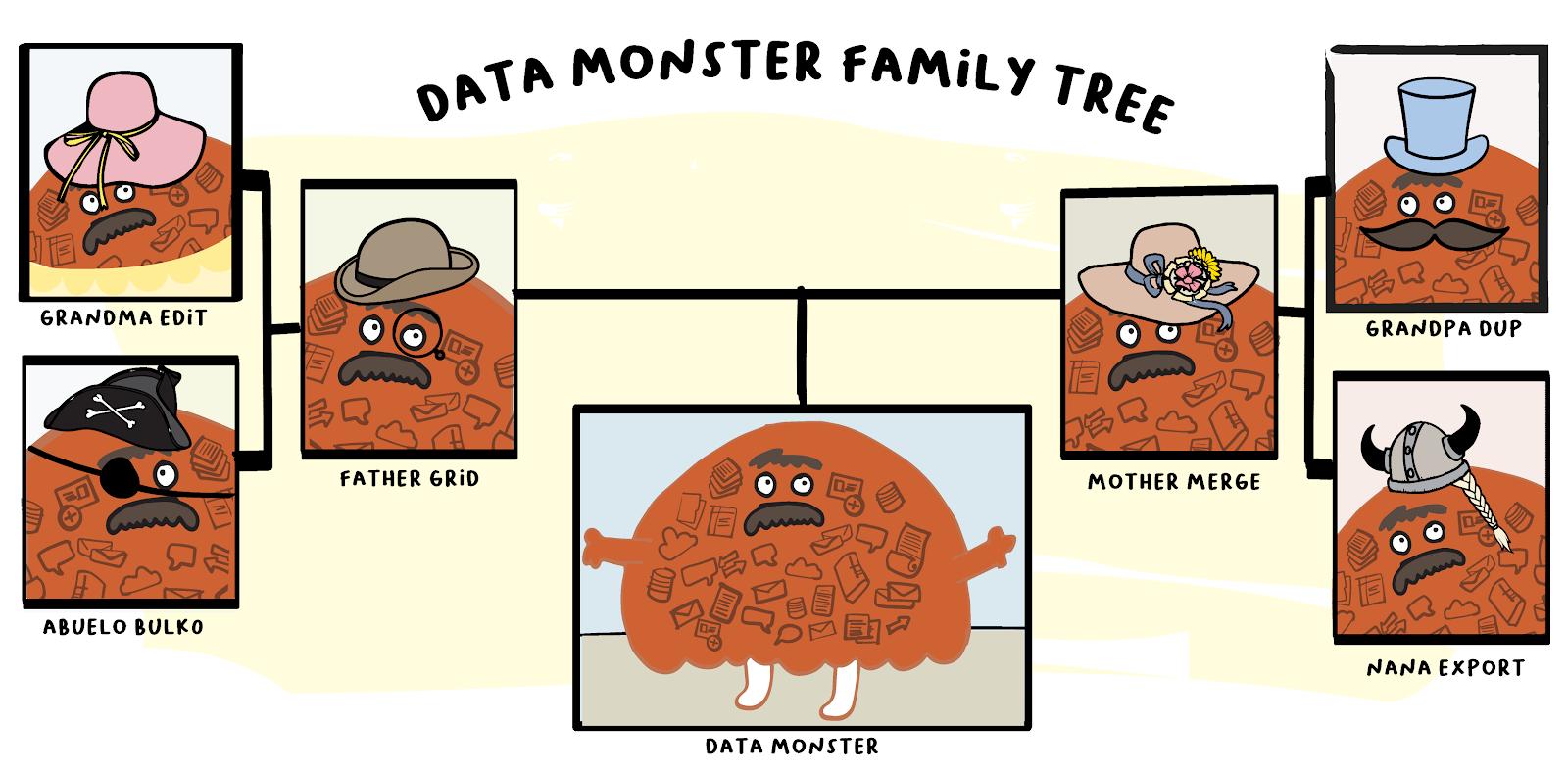monster-family tree